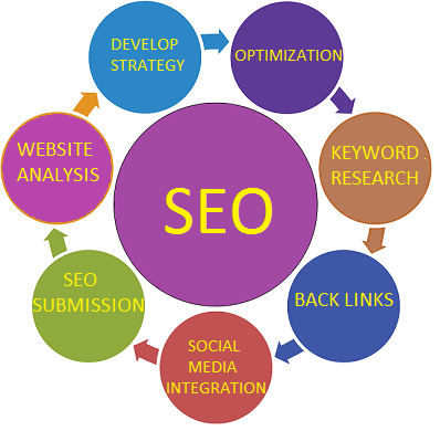 SEO services Liverpool